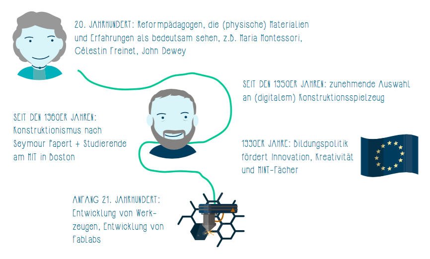 Entwicklung des Maker Movements (Grafik nach Sandra Schön)